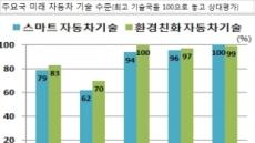"""[위기의 한국자동차]""""車 경쟁력 확보위해 정부 지원 및 콘트롤타워 일원화 시급"""""""