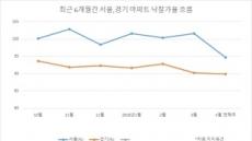 아파트값, 경매도 심상찮다...낙찰가율 '뚝'