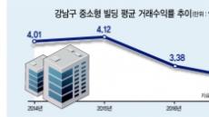 수익률 떨어지는 강남 '꼬마빌딩'…거래는 활발