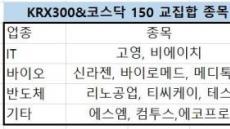 코스닥벤처펀드 수혜주도 덩달아 주목