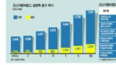 안정성·수익성 무장 코스닥벤처펀드…초반 흥행'대박'