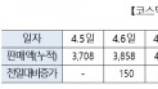코스닥벤처펀드, 출시 9일만에 1조원 돌파