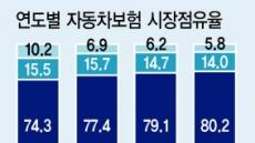 車보험 '빅4' 점유율 80%…양극화 심화
