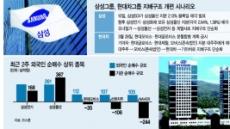 지배구조 개편株…외인은 베팅 늘리고 기관·개미는 팔았다