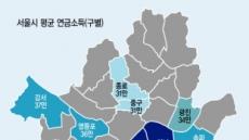 역시 부자동네 강남…급여·자영업·연금 '소득 3관왕'
