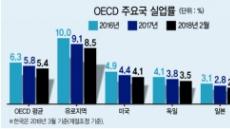 한국 고용시장만 '춘래불사춘'