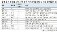 실적후퇴ㆍ적자 바이오株가 올해 증시 휩쓸었다