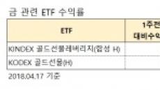 '안전자산 선호'…치솟는 금값에 ETF도 '미소'
