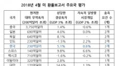 [대외리스크 중대고비]김동연-백운규, 나란히 미국으로…환율-통상 등 잠재불안 해소 '분기점'