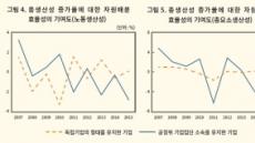 """""""재벌 자원배분 왜곡, 전체 생산성 증가에 걸림돌""""…KDI 분석, 일감몰아주기 등 규제 강화 필요"""