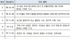 김경수 의원이 드루킹에 보낸 URL 10건 살펴보니…