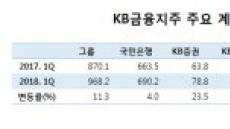 """""""카드ㆍ생명보험 어쩌나""""…윤종규의 고민"""