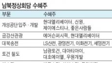 정상회담 앞두고 남북경협株'들썩'…수혜주 옥석 가려라