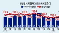 [남북 정상회담 D-7] 경제 새 동력 열리나…'1달러=1000원' 눈앞