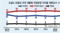 [美 중간선거 D-200] 북핵은 '단판' 무역戰은 '지구전'…트럼프의 승부수
