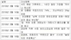 """경찰 """"김경수 의원, 드루킹에 기사 URL 6개 추가 확인"""""""