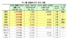 """美 환율보고서, 한국에 엄격한 기준 적용…해외IB """"시장영향은 크지 않을 것"""""""