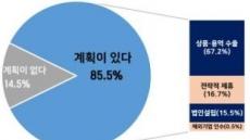 """중소기업 10곳 중 8곳 """"국내 경영환경 어려워 해외 진출 고려"""""""