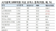 """""""정체성 모호해""""…금융당국, 코스닥ㆍ코넥스 통합 논의"""