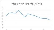 서울 강북 전세거래 99개월래 최저로