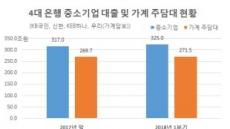 '생산적금융' 위력발휘…중기대출, 주담대 추월