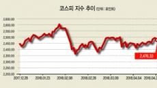 남북정상회담 '훈풍'…코스피 '봄날'기대