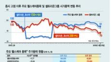 바이오 버블 붕괴 전조?…셀트리온그룹 시총 20% 증발
