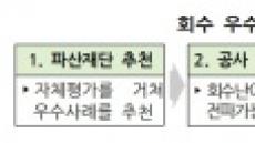 '0원' 무담보채권 46억원에 되찾다…예보, 지난해 파산재단 보유자산 1조원 회수