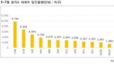 쏟아지는 경기도 아파트…신규 입주 및 전세계약 만료 10만 가구