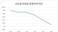 역전세난 우려는 오산...서울은 아직 수요 탄탄