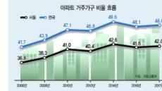 서울사람은 모두 아파트에 산다고?