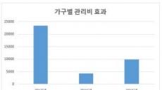 """""""아파트 관리비 가구당 2만3450원 더냈다"""""""