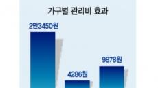 """""""아파트 관리비 가구당 年2만3450원 더냈다"""""""