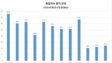 [계속되는 고용절벽]취업자수 증가 3개월째 10만명대 '쇼크'…4월 청년 체감실업률 23.4%