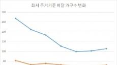 서울의 두 얼굴… '최저 수준 미달' 집 가장 많아