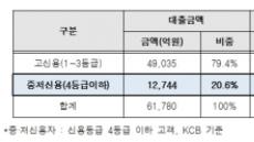 카카오뱅크, 대출금리 최대 0.4%p 인하…중ㆍ저신용자 대출 확대