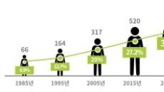 2018년 '나 혼자 산다'...2045년 '나 혼자 늙는다'