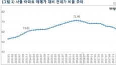 서울 전세가율 60% 붕괴… 4년6개월만
