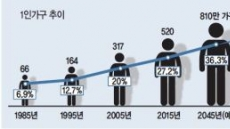 '나혼자 산다' 젊은이들, 2045년엔 '나혼자 늙어간다'
