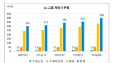 [구본무 회장 별세]구본무의 LG, 대기업 최초 지주사 전환 추진