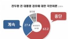 전두환 전 대통령 경호, 중단 63.2%