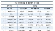 삼성전자·현대차·네이버, 국내 500대 기업 중 경영평가 '톱3'