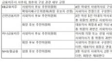 하나ㆍKB 이어 신한까지…'셀프연임' 금지