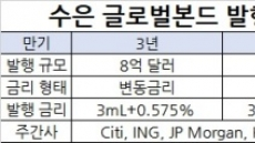 수은 15억달러 외화채 발행, 올해 최대ㆍ듀얼 트란쉐 한국물 최초