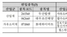 내달 15일 코스피200ㆍ코스닥150 구성종목 변경…신도리코 빠지고 두산밥캣 편입