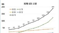 'LED조명 시장 잡아라' 삼성·LG 차별화 전략 본격화
