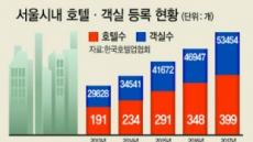 늘어나는 서울시내 호텔…생존경쟁 치열