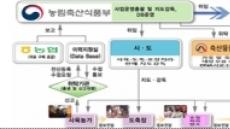 농식품부, 소ㆍ돼지 축산물이력제 일제 점검