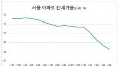 갭투자 '급매' 등장…집값 하락 전조(?)