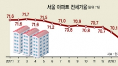 마포·성동 전세가율 70% 붕괴…갭투자 아파트가 급매로